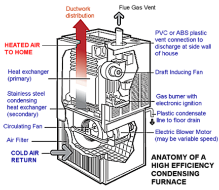 Save money with a high efficiency furnace furnace ann arbor for Types of gas heating systems